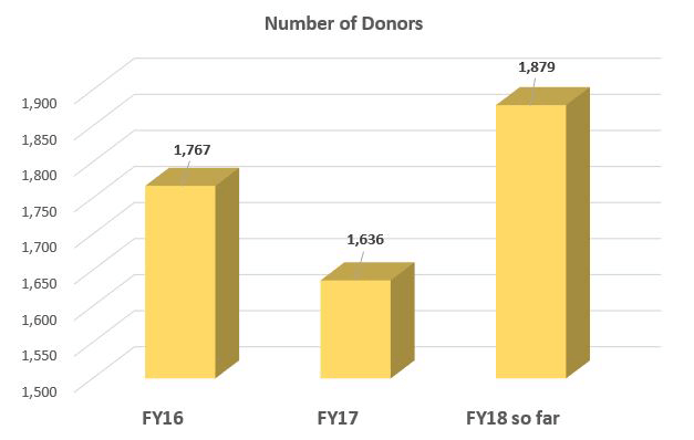 Black&Gold&You donors graph